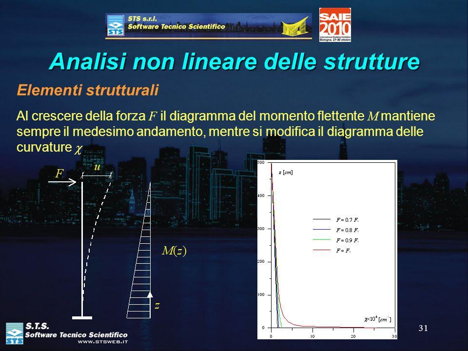 31 Analisi non lineare delle strutture Elementi strutturali Al crescere della forza F il diagramma del momento flettente M mantiene sempre il medesimo