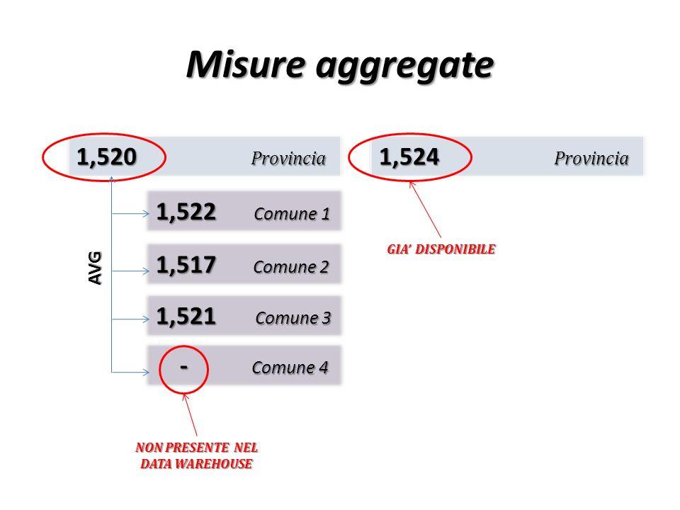 Misure aggregate 1,520 Provincia 1,522 Comune 1 1,517 Comune 2 1,521 Comune 3 1,524 Provincia - Comune 4 - Comune 4 AVG NON PRESENTE NEL DATA WAREHOUS