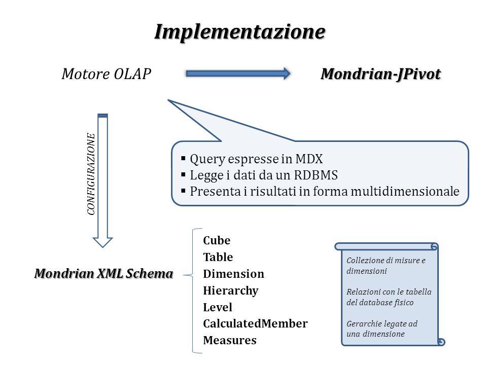 Implementazione Query espresse in MDX Legge i dati da un RDBMS Presenta i risultati in forma multidimensionale Motore OLAPMondrian-JPivot Mondrian XML