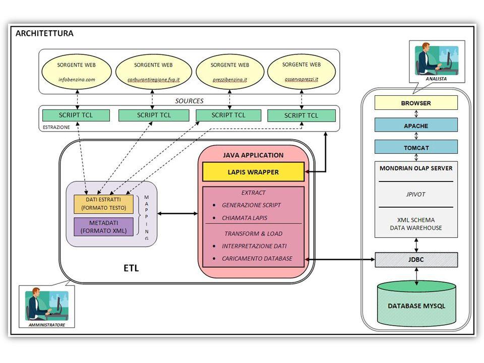 Attività progettuale Progettazione della base dati – Completa – Generalizzata Soluzione problematiche – Gestione delle eterogeneità (aggregazioni)