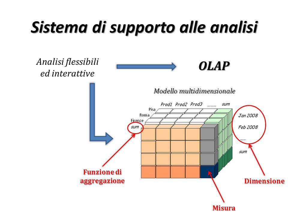 Sistema di supporto alle analisi Analisi flessibili ed interattiveOLAP Dimensione Modello multidimensionale Funzione di aggregazione Misura