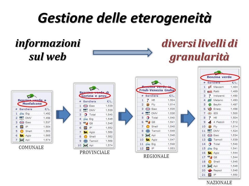 COMUNALE PROVINCIALE REGIONALE NAZIONALE Gestione delle eterogeneità informazioni sul web diversi livelli di granularità