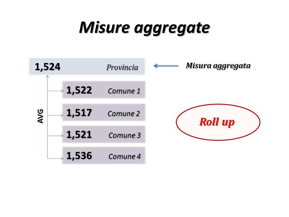 Misure aggregate 1,520 Provincia 1,522 Comune 1 1,517 Comune 2 1,521 Comune 3 1,524 Provincia - Comune 4 - Comune 4 AVG NON PRESENTE NEL DATA WAREHOUSE GIA DISPONIBILE