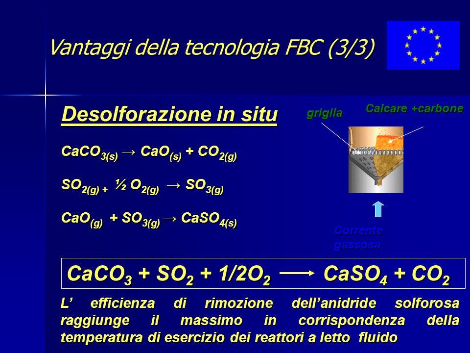 CaCO 3 + SO 2 + 1/2O 2 CaSO 4 + CO 2 Desolforazione in situ griglia Calcare +carbone Corrente gassosa CaCO 3(s) CaO (s) + CO 2(g) SO 2(g) + ½ O 2(g) SO 3(g) CaO (g) + SO 3(g) CaSO 4(s) L efficienza di rimozione dellanidride solforosa raggiunge il massimo in corrispondenza della temperatura di esercizio dei reattori a letto fluido Vantaggi della tecnologia FBC (3/3)