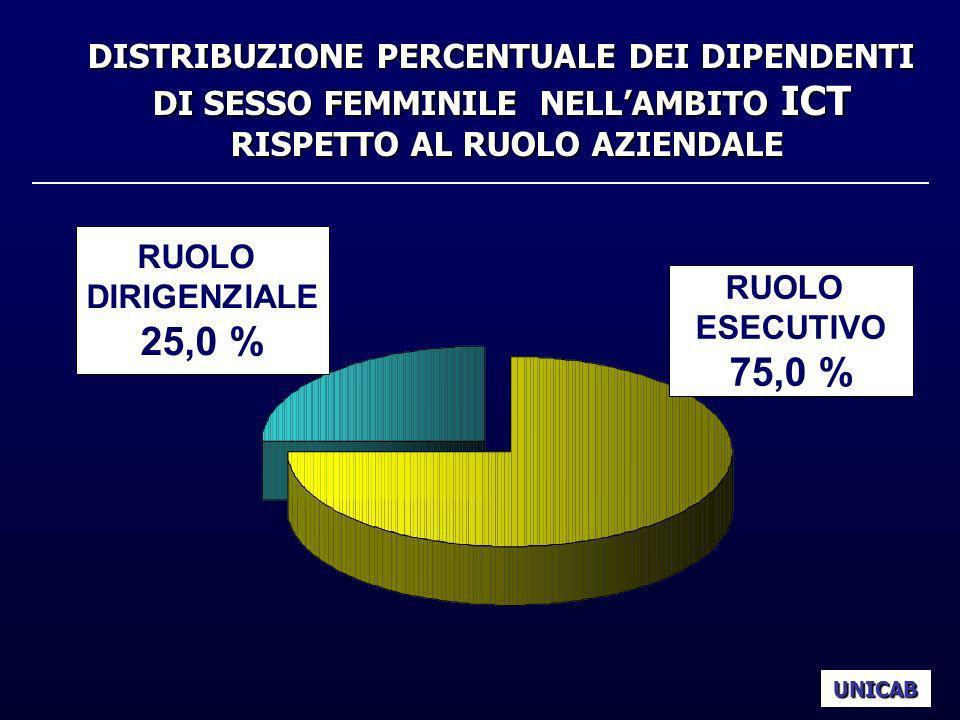 UNICAB RUOLO DIRIGENZIALE 25,0 % RUOLO ESECUTIVO 75,0 % DISTRIBUZIONE PERCENTUALE DEI DIPENDENTI DI SESSO FEMMINILE NELLAMBITO ICT RISPETTO AL RUOLO A