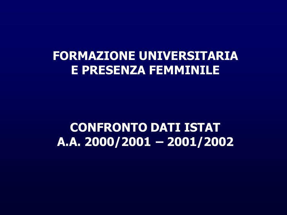 FORMAZIONE UNIVERSITARIA E PRESENZA FEMMINILE CONFRONTO DATI ISTAT A.A. 2000/2001 – 2001/2002