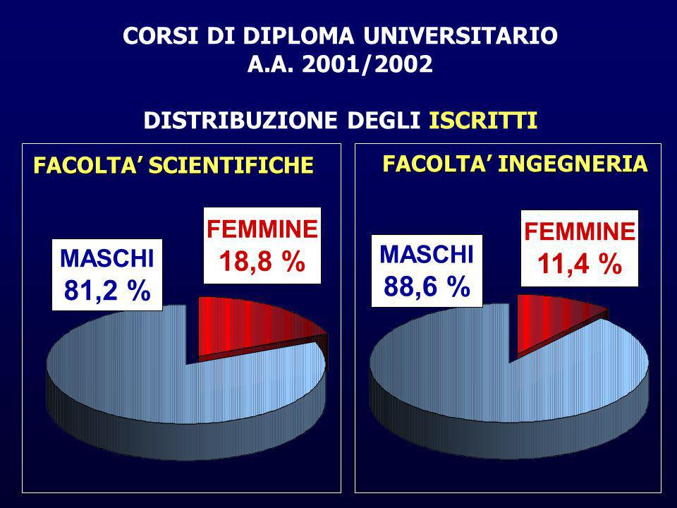 FACOLTA SCIENTIFICHE CORSI DI DIPLOMA UNIVERSITARIO A.A.