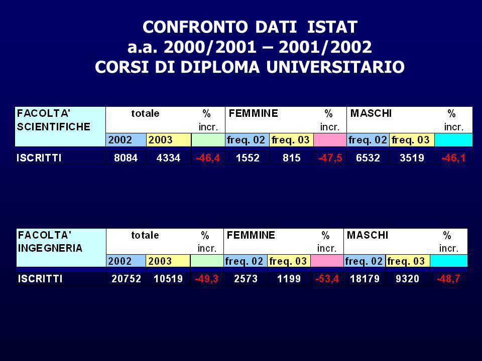 CONFRONTO DATI ISTAT a.a. 2000/2001 – 2001/2002 CORSI DI DIPLOMA UNIVERSITARIO
