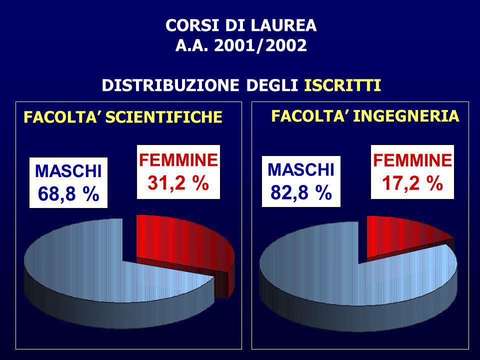 CORSI DI LAUREA A.A. 2001/2002 DISTRIBUZIONE DEGLI ISCRITTI MASCHI 68,8 % FEMMINE 31,2 % MASCHI 82,8 % FEMMINE 17,2 % FACOLTA SCIENTIFICHE FACOLTA ING