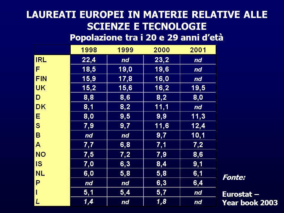 LAUREATI EUROPEI IN MATERIE RELATIVE ALLE SCIENZE E TECNOLOGIE Popolazione tra i 20 e 29 anni detà Fonte: Eurostat – Year book 2003