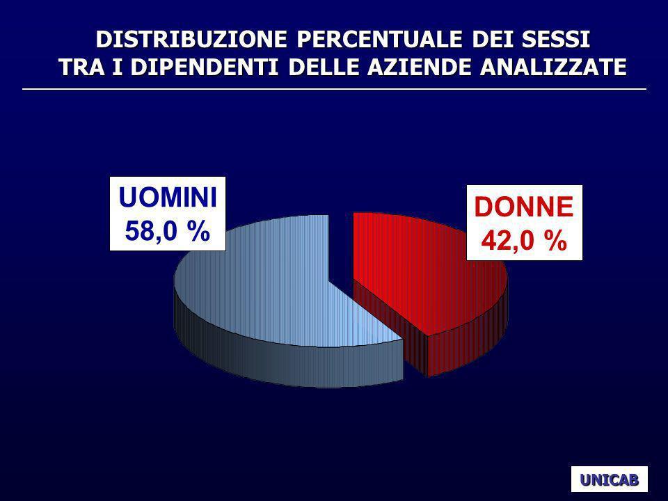 DISTRIBUZIONE PERCENTUALE DEI SESSI TRA I DIPENDENTI DELLE AZIENDE ANALIZZATE UNICAB UOMINI 58,0 % DONNE 42,0 %