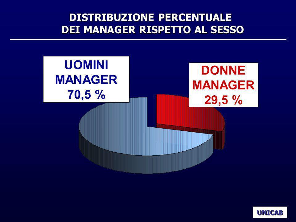 CONFRONTO DATI ISTAT a.a. 2000/2001 – 2001/2002 CORSI DI LAUREA