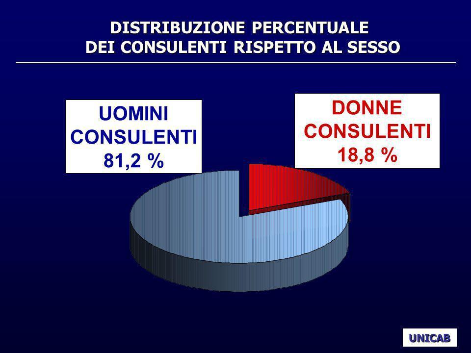 DISTRIBUZIONE PERCENTUALE DEI CONSULENTI RISPETTO AL SESSO UNICAB UOMINI CONSULENTI 81,2 % DONNE CONSULENTI 18,8 %