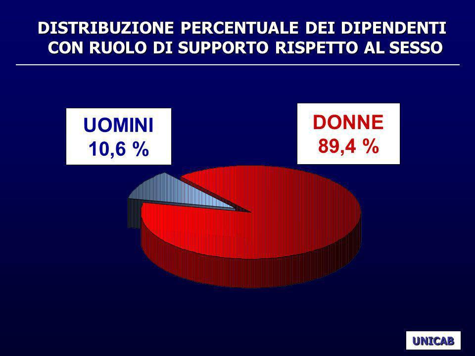 DISTRIBUZIONE PERCENTUALE DEI DIPENDENTI SECONDO IL TITOLO DI STUDIO UNICAB ALTRO TITOLO 61,5 % LAUREATI 38,5 %