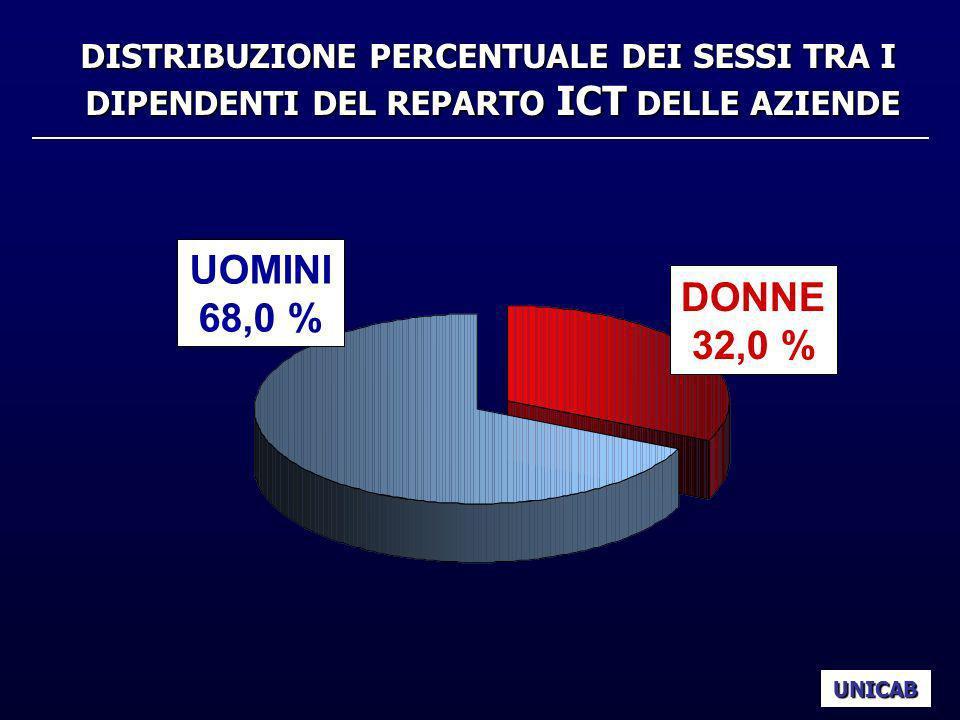 DISTRIBUZIONE PERCENTUALE DEI SESSI TRA I DIPENDENTI DEL REPARTO ICT DELLE AZIENDE UNICAB UOMINI 68,0 % DONNE 32,0 %