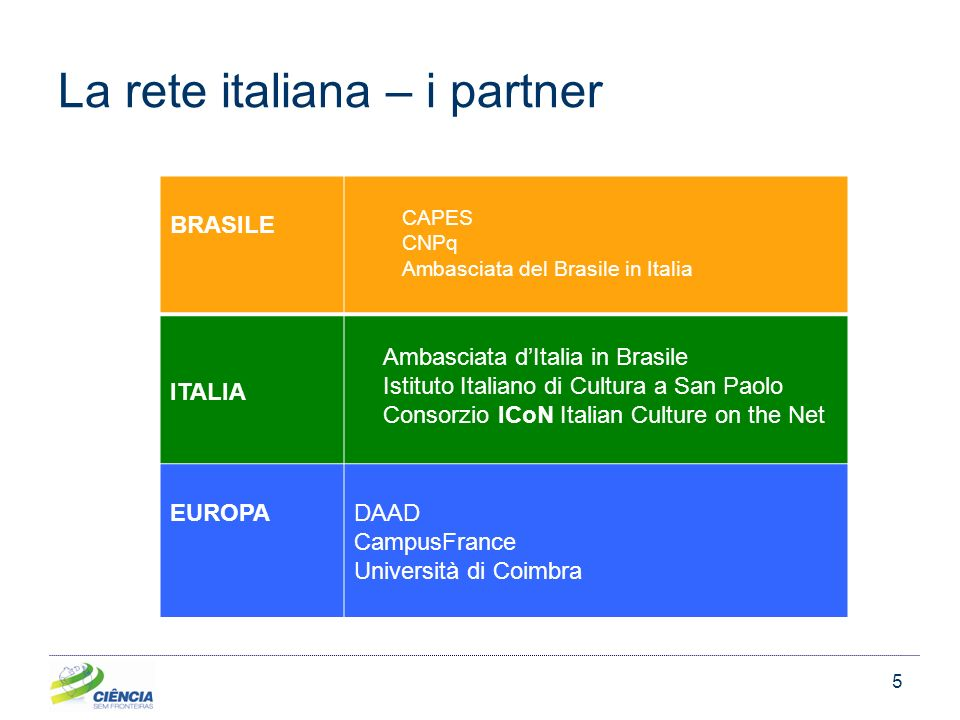 5 La rete italiana – i partner BRASILE CAPES CNPq Ambasciata del Brasile in Italia ITALIA Ambasciata dItalia in Brasile Istituto Italiano di Cultura a San Paolo Consorzio ICoN Italian Culture on the Net EUROPADAAD CampusFrance Università di Coimbra