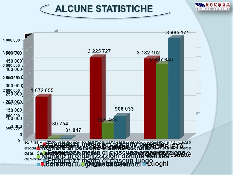 ALCUNE STATISTICHE Documenti elaborati 1.158.841 Numero di persone distinte estratte465.107 Frequenza media di ciascuna persona8,921 Concetti estratti