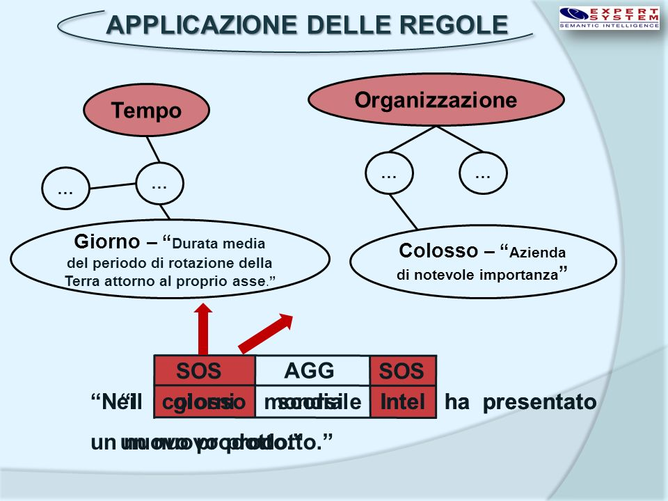 LAPPLICAZIONE OKKAM-POP CORPUS XML arricchito APPLICAZIONE ETL DB Analisi dei dati con OKKAM QUERY GUI e feedback Analisi dei dati con OKKAM QUERY GUI e feedback APPLICAZIONE ETL (Extract, transform, load) APPLICAZIONE ETL (Extract, transform, load) CORPUS TXT CORPUS XML COGITO ® INFORMATION EXTRACTION INFORMATION EXTRACTION