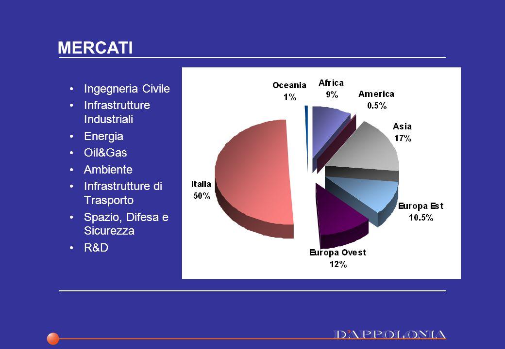 MERCATI Ingegneria Civile Infrastrutture Industriali Energia Oil&Gas Ambiente Infrastrutture di Trasporto Spazio, Difesa e Sicurezza R&D