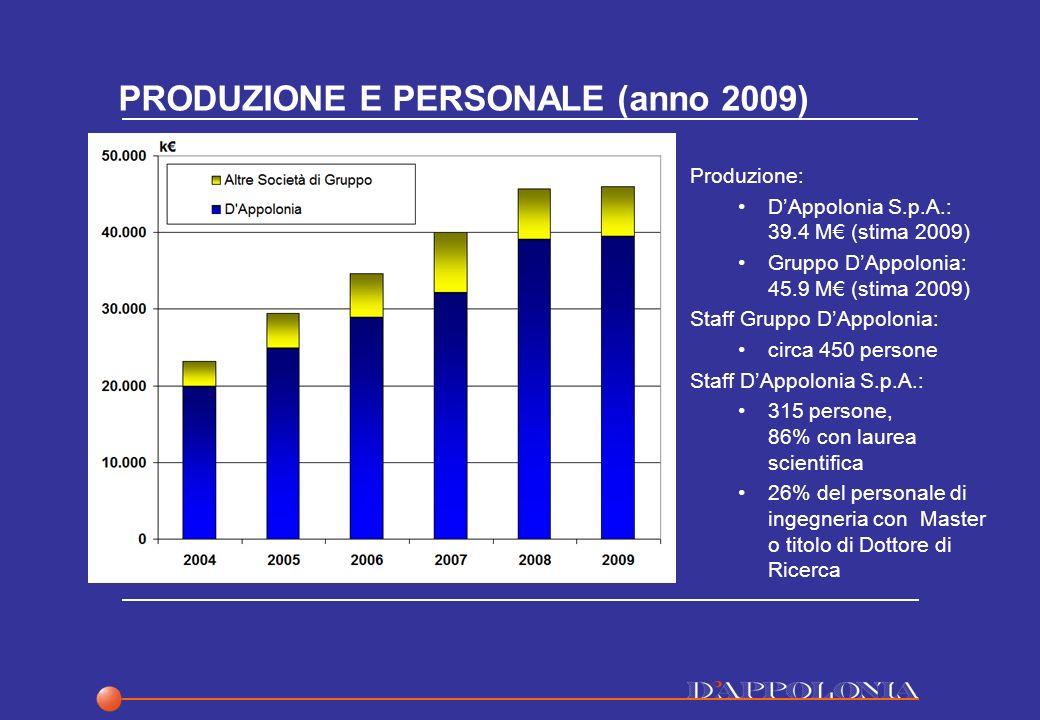 PRODUZIONE E PERSONALE (anno 2009) Produzione: DAppolonia S.p.A.: 39.4 M (stima 2009) Gruppo DAppolonia: 45.9 M (stima 2009) Staff Gruppo DAppolonia: circa 450 persone Staff DAppolonia S.p.A.: 315 persone, 86% con laurea scientifica 26% del personale di ingegneria con Master o titolo di Dottore di Ricerca