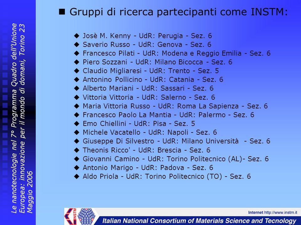 Gruppi di ricerca partecipanti come INSTM: Josè M. Kenny - UdR: Perugia - Sez. 6 Saverio Russo - UdR: Genova - Sez. 6 Francesco Pilati - UdR: Modena e