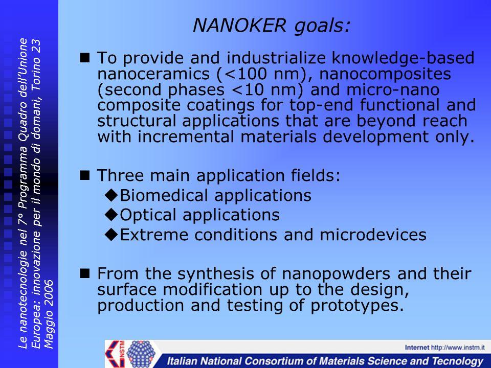 NANOKER goals: To provide and industrialize knowledge-based nanoceramics (<100 nm), nanocomposites (second phases <10 nm) and micro-nano composite coa