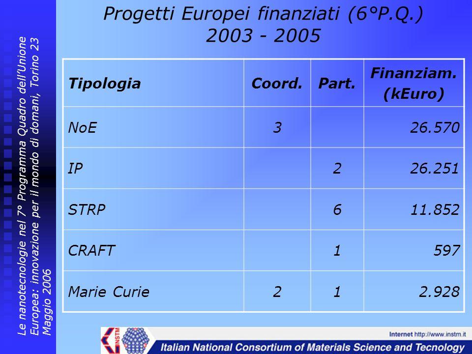 Progetti Europei finanziati (6°P.Q.) 2003 - 2005 TipologiaCoord.Part. Finanziam. (kEuro) NoE326.570 IP226.251 STRP611.852 CRAFT1597 Marie Curie212.928