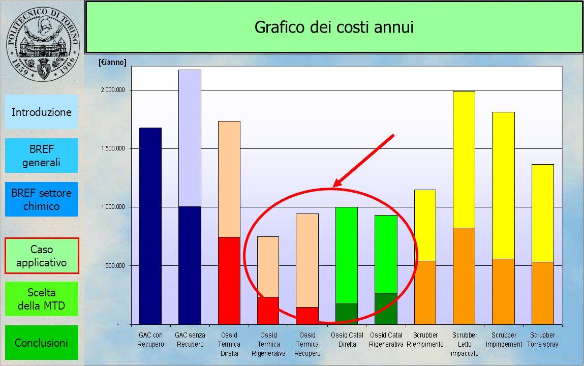 Grafico dei costi annui BREF generali Introduzione BREF settore chimico Scelta della MTD Conclusioni Caso applicativo