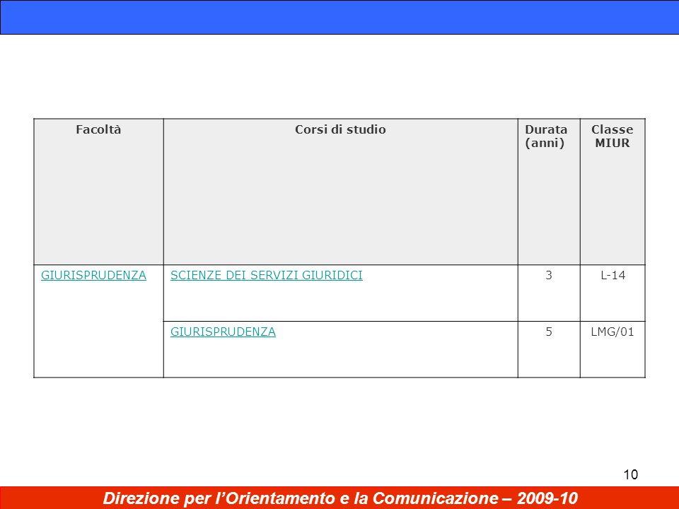 10 Direzione per lOrientamento e la Comunicazione – 2009-10 FacoltàCorsi di studioDurata (anni) Classe MIUR GIURISPRUDENZASCIENZE DEI SERVIZI GIURIDICI3L-14 GIURISPRUDENZA5LMG/01