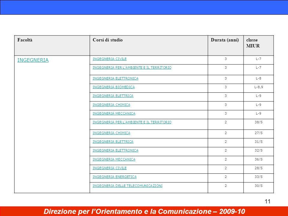 11 Direzione per lOrientamento e la Comunicazione – 2009-10 FacoltàCorsi di studioDurata (anni)classe MIUR INGEGNERIA INGEGNERIA CIVILE3L-7 INGEGNERIA PER L AMBIENTE E IL TERRITORIO3L-7 INGEGNERIA ELETTRONICA3L-8 INGEGNERIA BIOMEDICA3L-8,9 INGEGNERIA ELETTRICA3L-9 INGEGNERIA CHIMICA3L-9 INGEGNERIA MECCANICA3L-9 INGEGNERIA PER L AMBIENTE E IL TERRITORIO238/S INGEGNERIA CHIMICA227/S INGEGNERIA ELETTRICA231/S INGEGNERIA ELETTRONICA232/S INGEGNERIA MECCANICA236/S INGEGNERIA CIVILE228/S INGEGNERIA ENERGETICA233/S INGEGNERIA DELLE TELECOMUNICAZIONI230/S