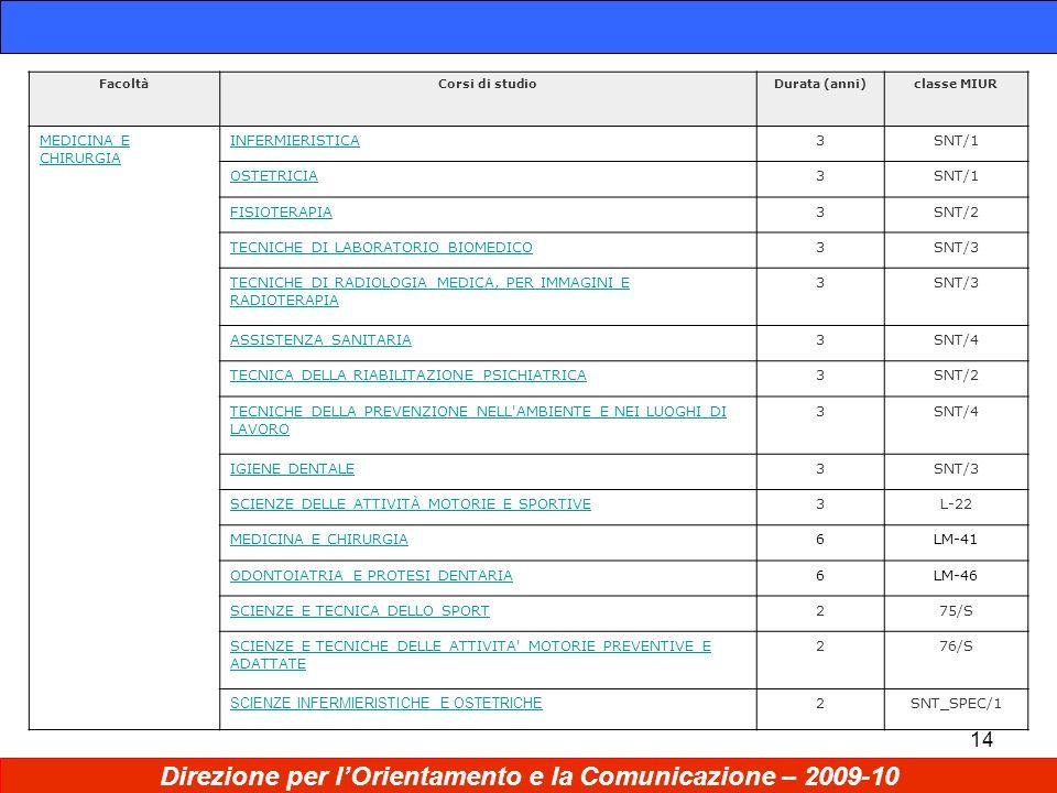 14 Direzione per lOrientamento e la Comunicazione – 2009-10 FacoltàCorsi di studioDurata (anni)classe MIUR MEDICINA E CHIRURGIA INFERMIERISTICA3SNT/1 OSTETRICIA3SNT/1 FISIOTERAPIA3SNT/2 TECNICHE DI LABORATORIO BIOMEDICO3SNT/3 TECNICHE DI RADIOLOGIA MEDICA, PER IMMAGINI E RADIOTERAPIA 3SNT/3 ASSISTENZA SANITARIA3SNT/4 TECNICA DELLA RIABILITAZIONE PSICHIATRICA3SNT/2 TECNICHE DELLA PREVENZIONE NELL AMBIENTE E NEI LUOGHI DI LAVORO 3SNT/4 IGIENE DENTALE3SNT/3 SCIENZE DELLE ATTIVITÀ MOTORIE E SPORTIVE3L-22 MEDICINA E CHIRURGIA6LM-41 ODONTOIATRIA E PROTESI DENTARIA6LM-46 SCIENZE E TECNICA DELLO SPORT275/S SCIENZE E TECNICHE DELLE ATTIVITA MOTORIE PREVENTIVE E ADATTATE 276/S SCIENZE INFERMIERISTICHE E OSTETRICHE 2SNT_SPEC/1
