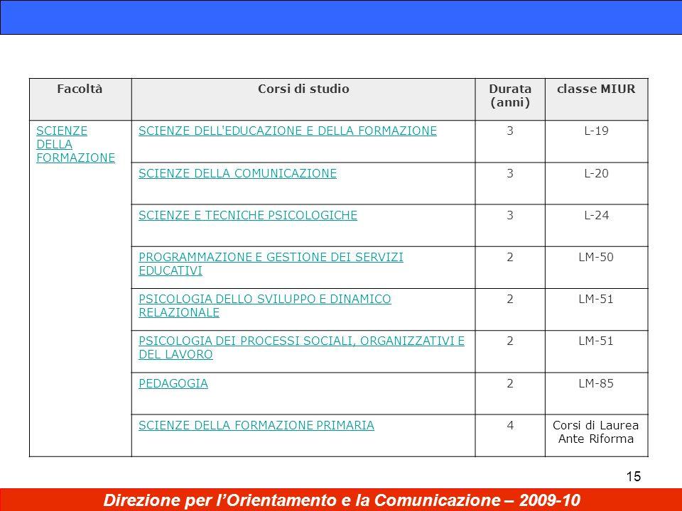15 Direzione per lOrientamento e la Comunicazione – 2009-10 FacoltàCorsi di studioDurata (anni) classe MIUR SCIENZE DELLA FORMAZIONE SCIENZE DELL EDUCAZIONE E DELLA FORMAZIONE3L-19 SCIENZE DELLA COMUNICAZIONE3L-20 SCIENZE E TECNICHE PSICOLOGICHE3L-24 PROGRAMMAZIONE E GESTIONE DEI SERVIZI EDUCATIVI 2LM-50 PSICOLOGIA DELLO SVILUPPO E DINAMICO RELAZIONALE 2LM-51 PSICOLOGIA DEI PROCESSI SOCIALI, ORGANIZZATIVI E DEL LAVORO 2LM-51 PEDAGOGIA2LM-85 SCIENZE DELLA FORMAZIONE PRIMARIA4Corsi di Laurea Ante Riforma