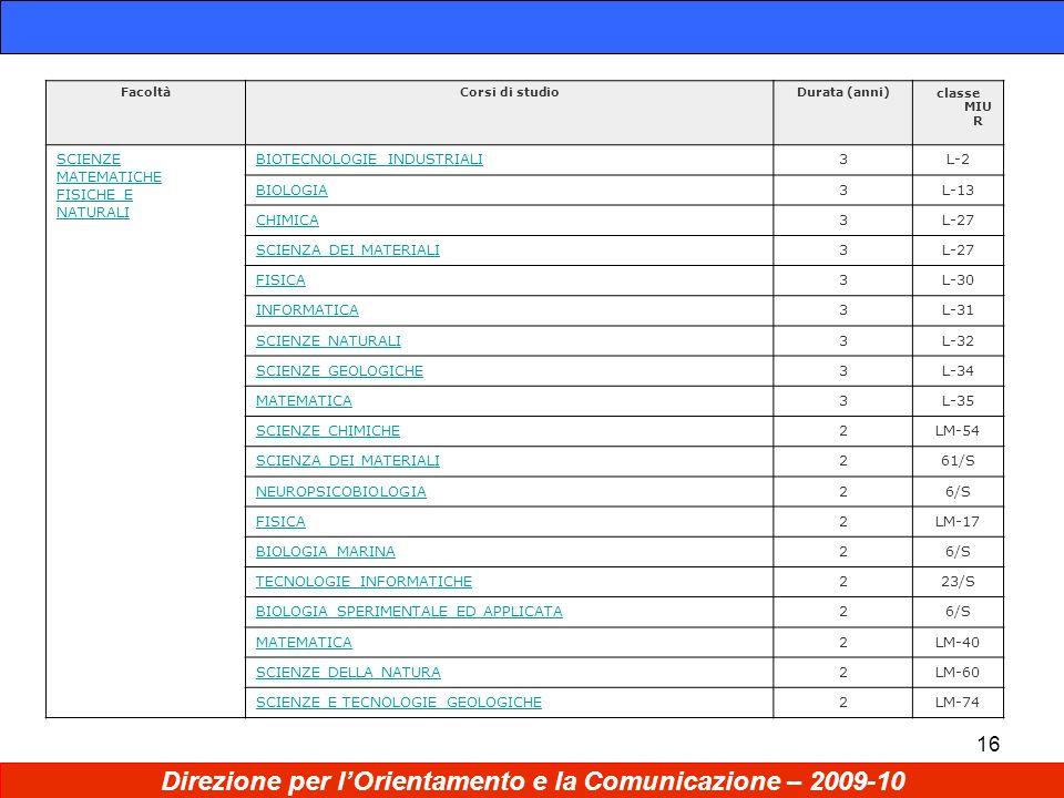 16 Direzione per lOrientamento e la Comunicazione – 2009-10 FacoltàCorsi di studioDurata (anni)classe MIU R SCIENZE MATEMATICHE FISICHE E NATURALI BIOTECNOLOGIE INDUSTRIALI3L-2 BIOLOGIA3L-13 CHIMICA3L-27 SCIENZA DEI MATERIALI3L-27 FISICA3L-30 INFORMATICA3L-31 SCIENZE NATURALI3L-32 SCIENZE GEOLOGICHE3L-34 MATEMATICA3L-35 SCIENZE CHIMICHE2LM-54 SCIENZA DEI MATERIALI261/S NEUROPSICOBIOLOGIA26/S FISICA2LM-17 BIOLOGIA MARINA26/S TECNOLOGIE INFORMATICHE223/S BIOLOGIA SPERIMENTALE ED APPLICATA26/S MATEMATICA2LM-40 SCIENZE DELLA NATURA2LM-60 SCIENZE E TECNOLOGIE GEOLOGICHE2LM-74