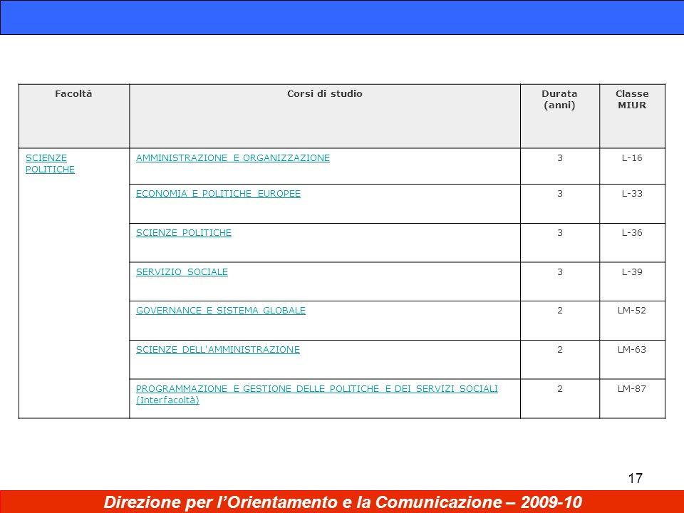 17 Direzione per lOrientamento e la Comunicazione – 2009-10 FacoltàCorsi di studioDurata (anni) Classe MIUR SCIENZE POLITICHE AMMINISTRAZIONE E ORGANIZZAZIONE3L-16 ECONOMIA E POLITICHE EUROPEE3L-33 SCIENZE POLITICHE3L-36 SERVIZIO SOCIALE3L-39 GOVERNANCE E SISTEMA GLOBALE2LM-52 SCIENZE DELL AMMINISTRAZIONE2LM-63 PROGRAMMAZIONE E GESTIONE DELLE POLITICHE E DEI SERVIZI SOCIALI (Interfacoltà) 2LM-87
