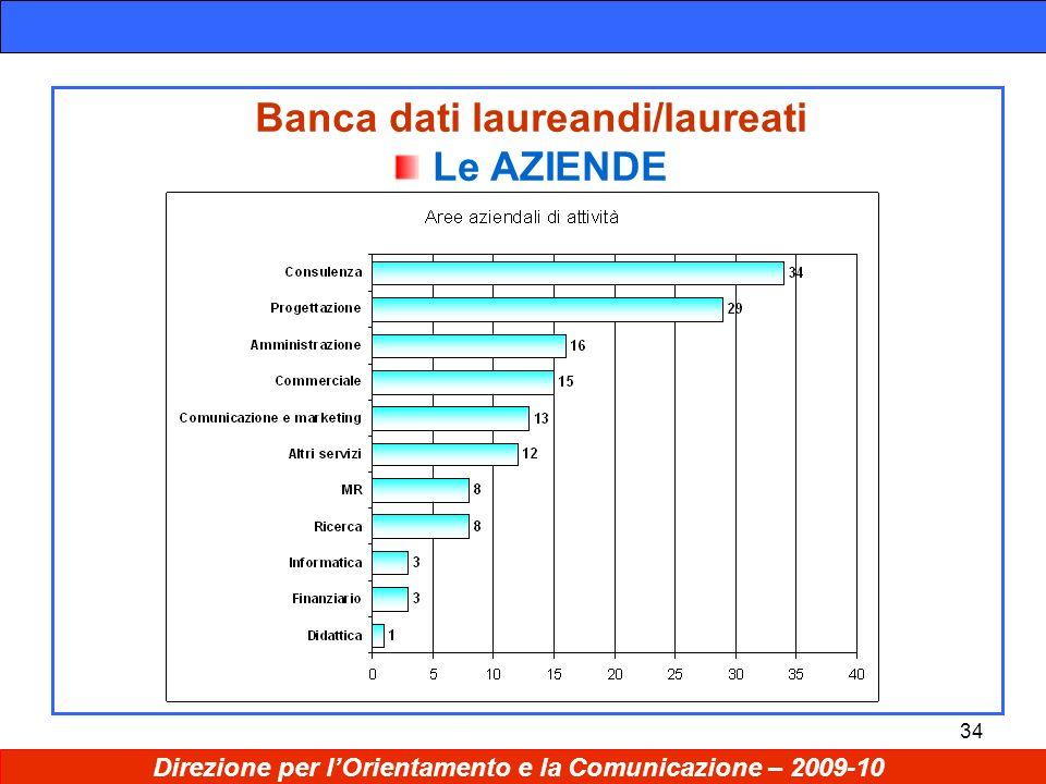 34 Banca dati laureandi/laureati Le AZIENDE Direzione per lOrientamento e la Comunicazione – 2009-10