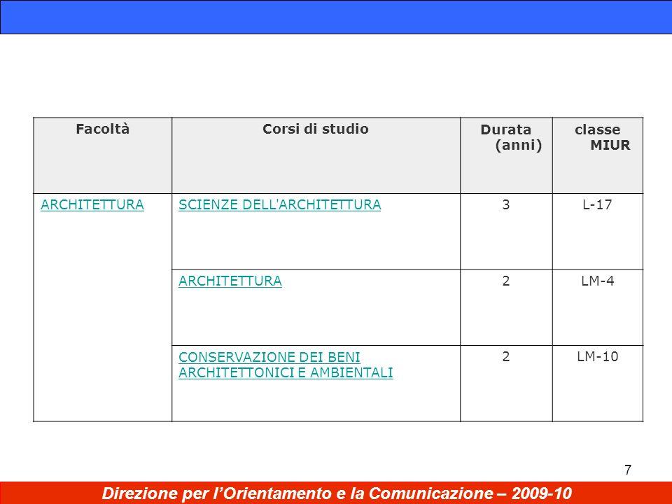 7 Direzione per lOrientamento e la Comunicazione – 2009-10 FacoltàCorsi di studioDurata (anni) classe MIUR ARCHITETTURASCIENZE DELL ARCHITETTURA3L-17 ARCHITETTURA2LM-4 CONSERVAZIONE DEI BENI ARCHITETTONICI E AMBIENTALI 2LM-10