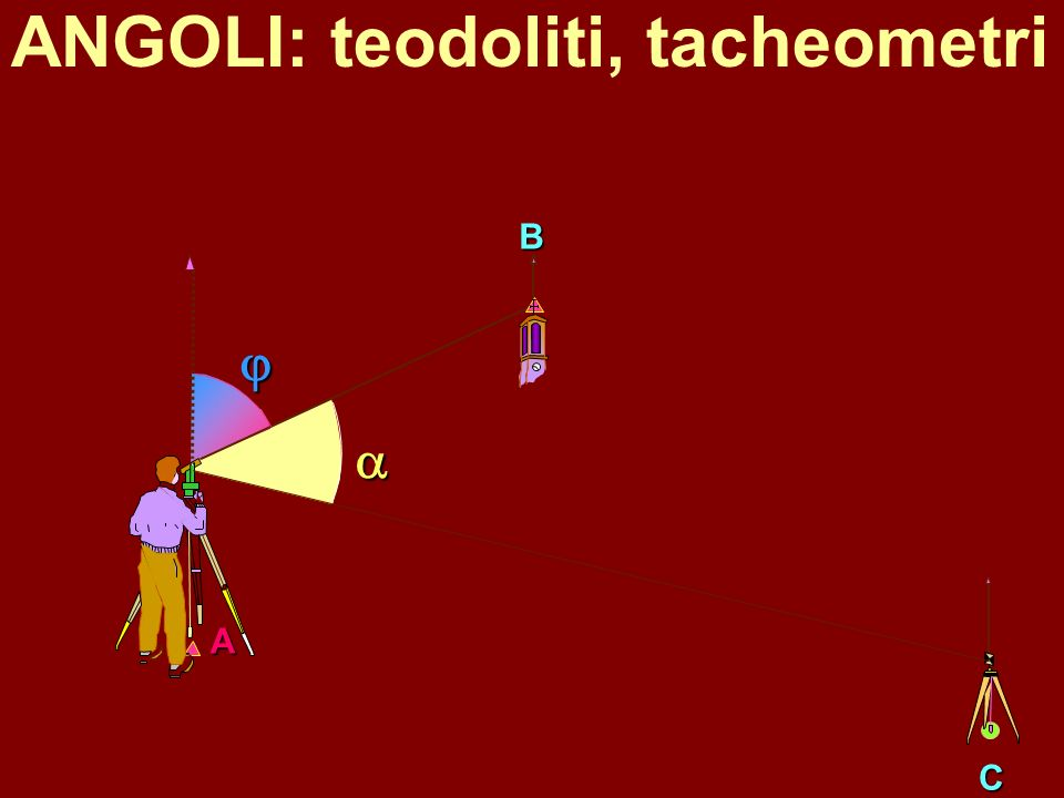 DISTANZE: distanziometri elettronici, metodi indiretti, GPS B A luce infrarossa I0I0 I=I 0 sen(2 t/T) = sen(2 t/T) d d=d=
