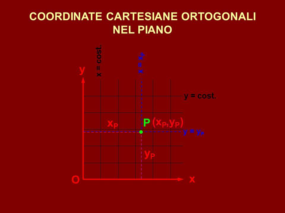COORDINATE CURVILINEE (o ISO-PARAMETRICHE) SU UNA SUPERFICIE u = u P u = cost.