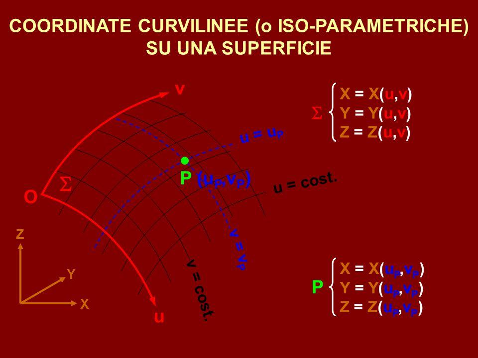 SECONDO QUESTO SCHEMA CONCETTUALE, PER COSTRUIRE UNA CARTOGRAFIA SI DEVE FARE COSI: PLANIMETRIA Per ogni punto P si deve ottenere la sua proiezione P sullellissoide (sono operazioni di misura e calcolo molto complesse) Per ogni punto P si deve ottenere la sua proiezione P sullellissoide (sono operazioni di misura e calcolo molto complesse) noto P sullellissoide, attraverso si determinano noto P sullellissoide, attraverso si determinano E = g ( N = f ALTIMETRIA determinazione delle quote, cioè delle distanze dal GEOIDE determinazione delle quote, cioè delle distanze dal GEOIDE scrittura delle quote vicino ai particolari planimetrici corrispondenti scrittura delle quote vicino ai particolari planimetrici corrispondenti collegamento di tutti i punti a ugual quota curve di livello collegamento di tutti i punti a ugual quota curve di livello