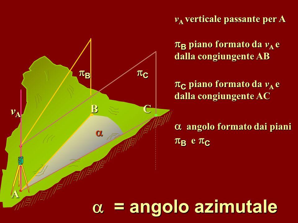 = angolo zenitale = angolo zenitale v A verticale passante per A congiungente AC angolo formato da v A e dalla congiungente AC angolo formato da v A e dalla congiungente AC C A vAvAvAvA