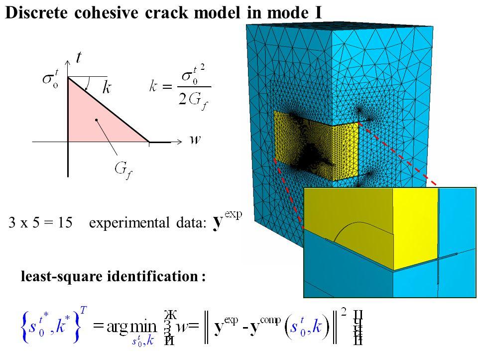 least-square identification : 3 x 5 = 15 experimental data: Discrete cohesive crack model in mode I