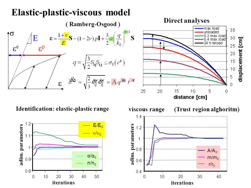 Elastic-plastic-viscous model E e p σ 0.8 0.9 1 1.1 1.2 01020304050 iterations adim. parameters E/E 0 / 0 n/n 0 α/α 0 Identification: elastic-plastic