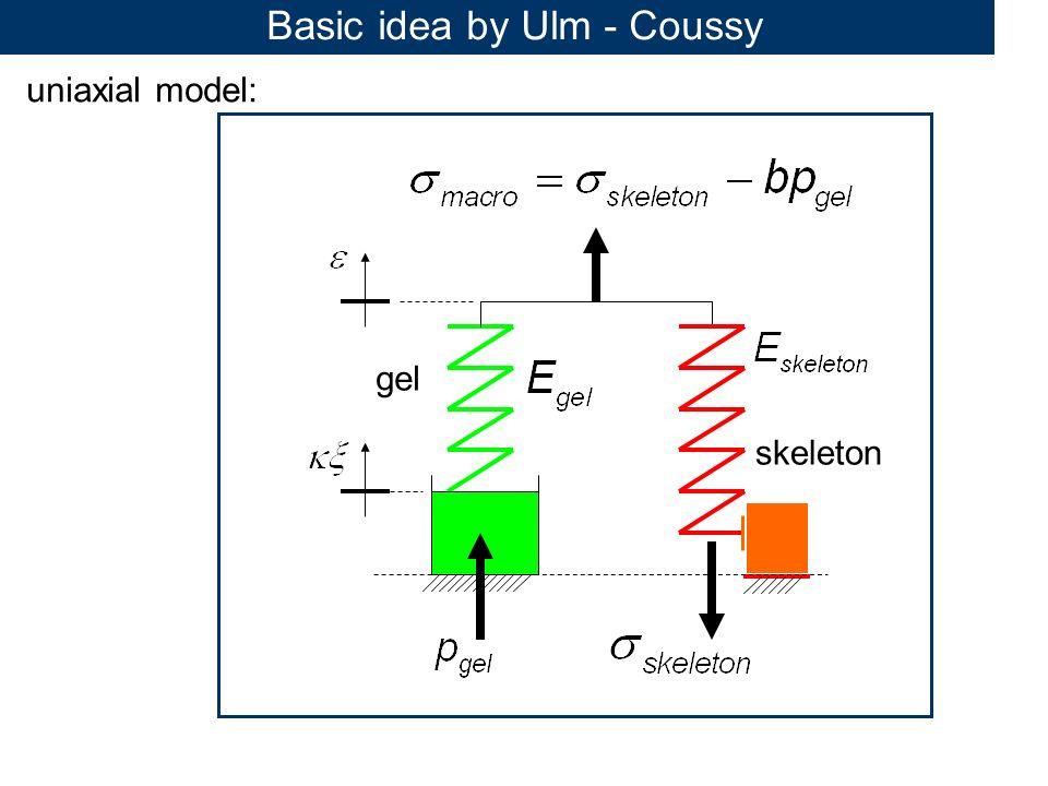 uniaxial model: skeleton gel Basic idea by Ulm - Coussy