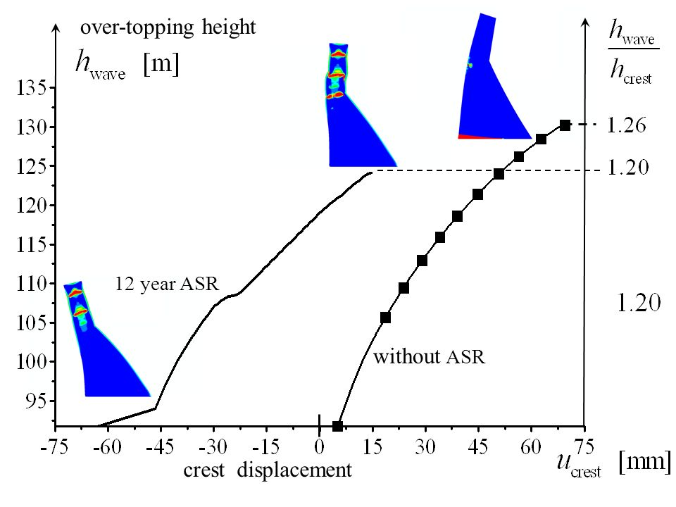 over-topping height crest displacement without ASR 12 year ASR