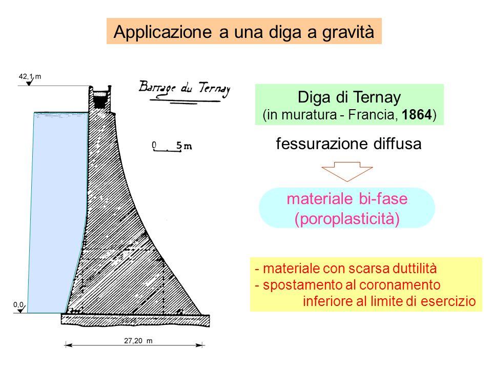 Applicazione a una diga a gravità Diga di Ternay (in muratura - Francia, 1864) - materiale con scarsa duttilità - spostamento al coronamento inferiore