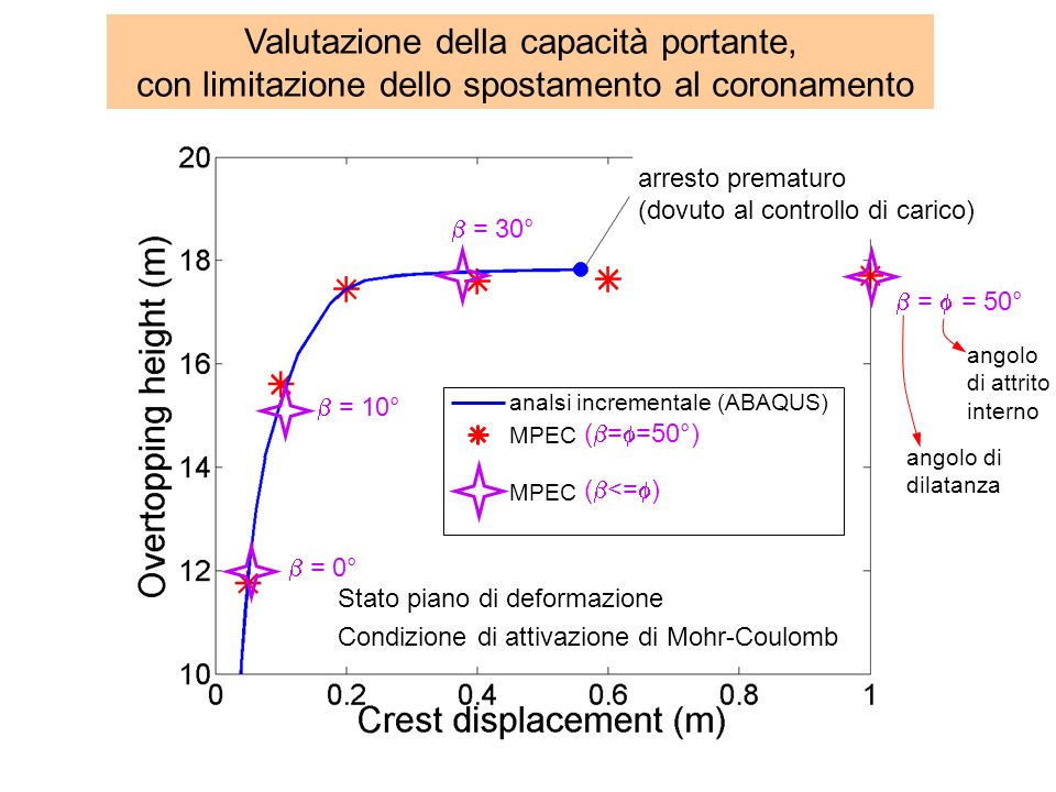 = 30° = 10° = 0° = = 50° angolo di attrito interno angolo di dilatanza Valutazione della capacità portante, con limitazione dello spostamento al coron