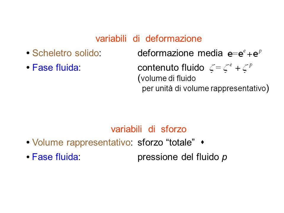 variabili di deformazione Scheletro solido:deformazione media Fase fluida:contenuto fluido ( volume di fluido per unità di volume rappresentativo ) va
