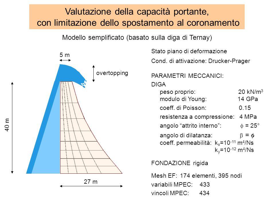 Modello semplificato (basato sulla diga di Ternay) overtopping 27 m 40 m 5 m Valutazione della capacità portante, con limitazione dello spostamento al