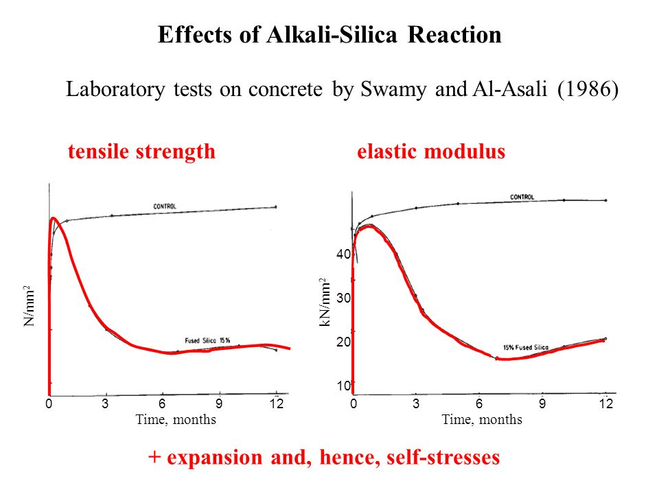 elastic modulus Laboratory tests on concrete by Swamy and Al-Asali (1986) Effects of Alkali-Silica Reaction 40 30 10 Time, months 03 6912 20 kN/mm 2 t