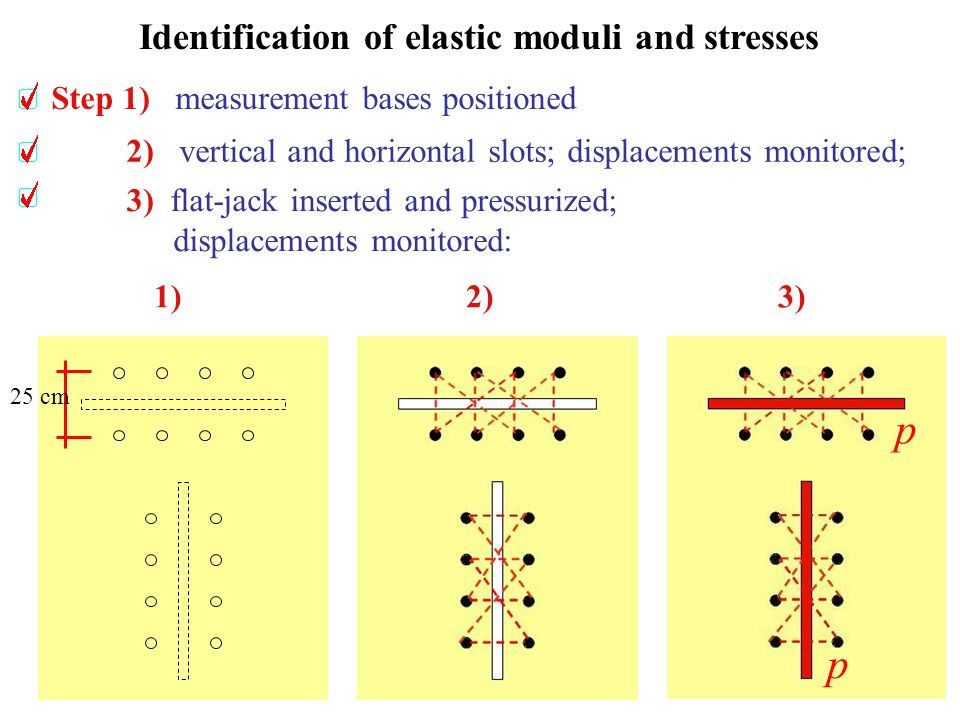 5) flat-jack pressurized in the notch to induce fracture 4) other slots generated 5) 4) p ( wedge-splitting test) 6) two flat-jacks to induce compressive failure 6) Identification of strength and fracture parameters ( or separately)